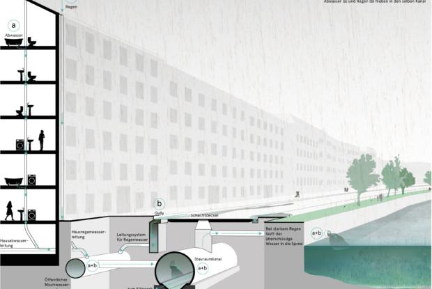 Bild 1 von 8: Diagramm Mischwasserkanalisation